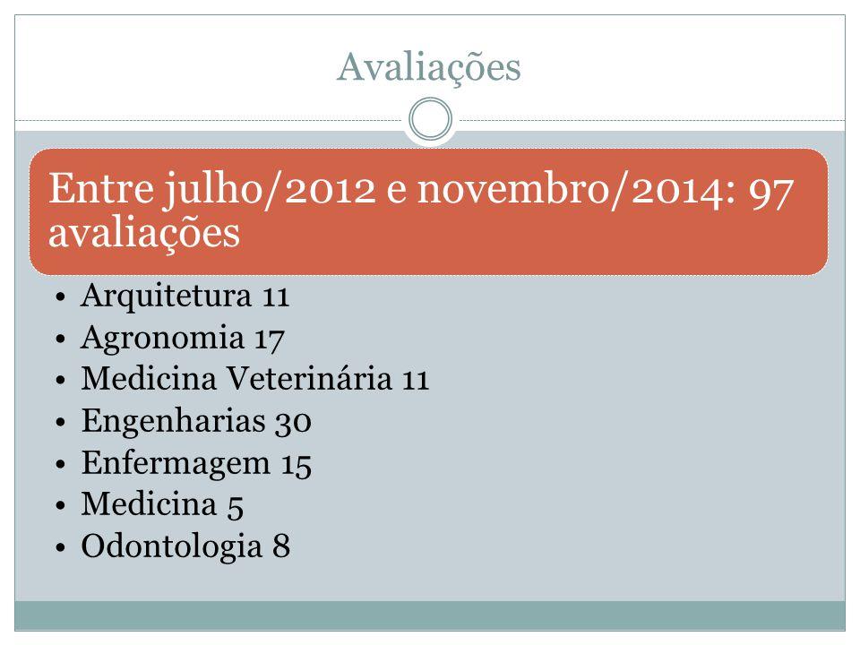 Avaliações Entre julho/2012 e novembro/2014: 97 avaliações Arquitetura 11 Agronomia 17 Medicina Veterinária 11 Engenharias 30 Enfermagem 15 Medicina 5