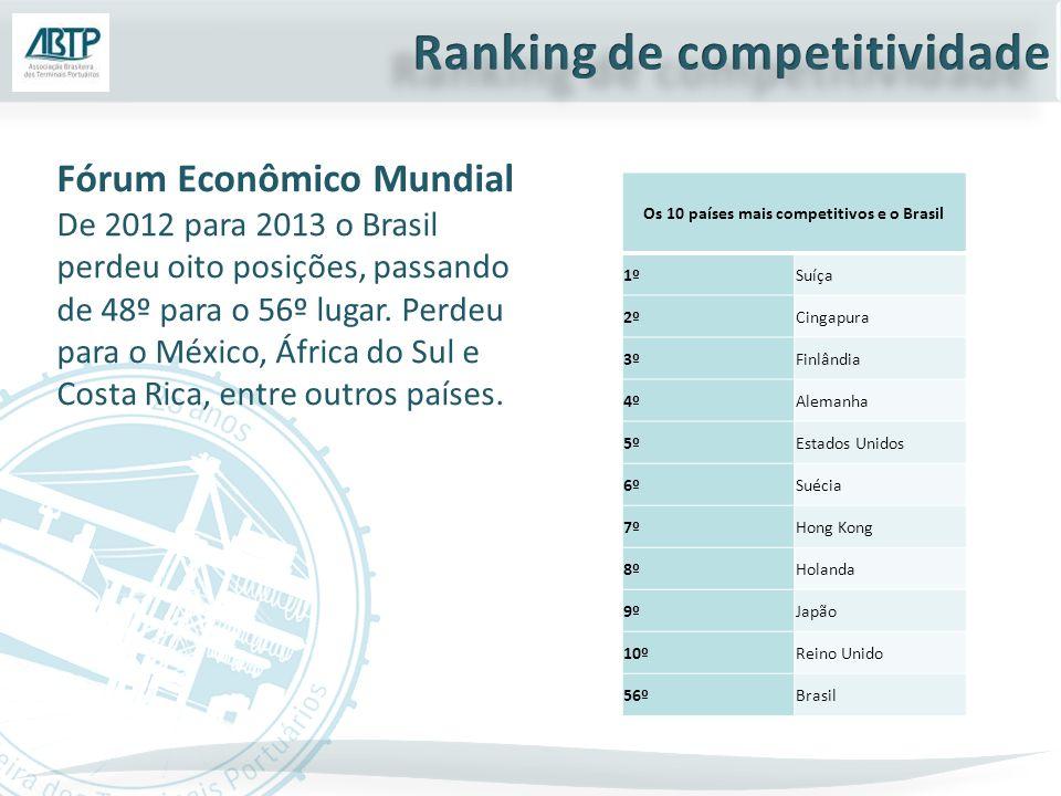 Os 10 países mais competitivos e o Brasil 1ºSuíça 2ºCingapura 3ºFinlândia 4ºAlemanha 5ºEstados Unidos 6ºSuécia 7ºHong Kong 8ºHolanda 9ºJapão 10ºReino Unido 56ºBrasil Fórum Econômico Mundial De 2012 para 2013 o Brasil perdeu oito posições, passando de 48º para o 56º lugar.