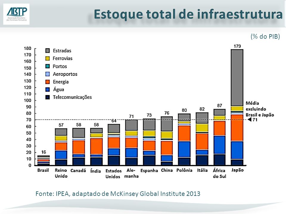 (% do PIB) Fonte: IPEA, adaptado de McKinsey Global Institute 2013