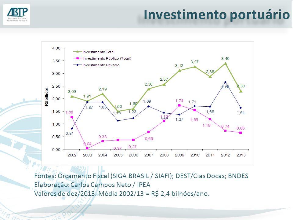 Fontes: Orçamento Fiscal (SIGA BRASIL / SIAFI); DEST/Cias Docas; BNDES Elaboração: Carlos Campos Neto / IPEA Valores de dez/2013. Média 2002/13 = R$ 2