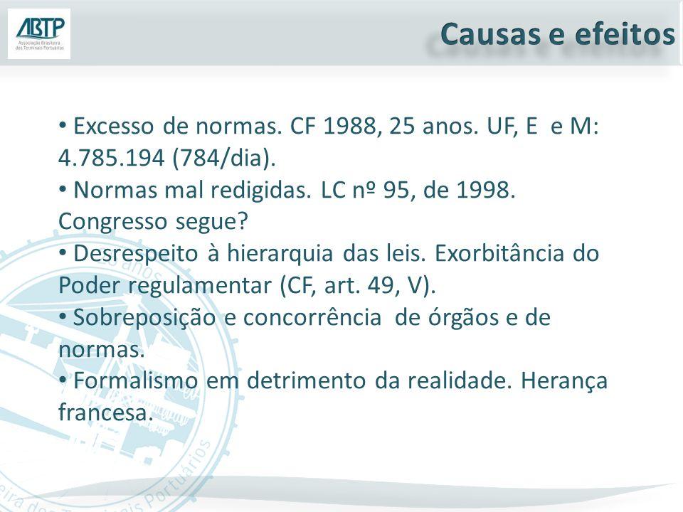 Excesso de normas. CF 1988, 25 anos. UF, E e M: 4.785.194 (784/dia).