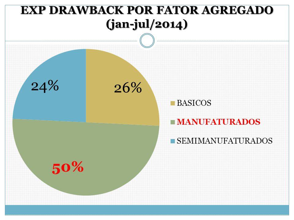 EXP DRAWBACK POR FATOR AGREGADO (jan-jul/2014)