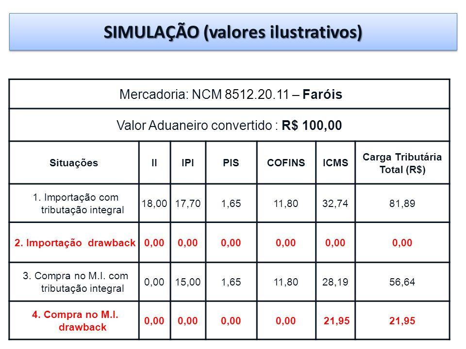 SIMULAÇÃO (valores ilustrativos) Mercadoria: NCM 8512.20.11 – Faróis Valor Aduaneiro convertido : R$ 100,00 SituaçõesIIIPIPISCOFINSICMS Carga Tributár