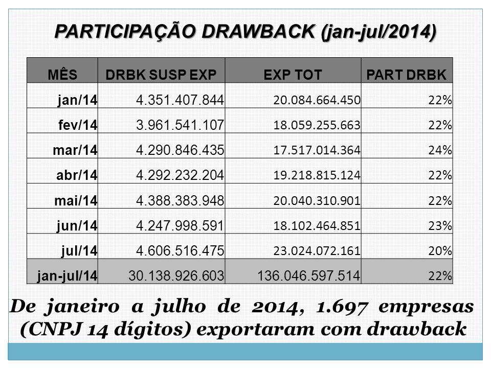De janeiro a julho de 2014, 1.697 empresas (CNPJ 14 dígitos) exportaram com drawback PARTICIPAÇÃO DRAWBACK (jan-jul/2014) MÊSDRBK SUSP EXPEXP TOTPART