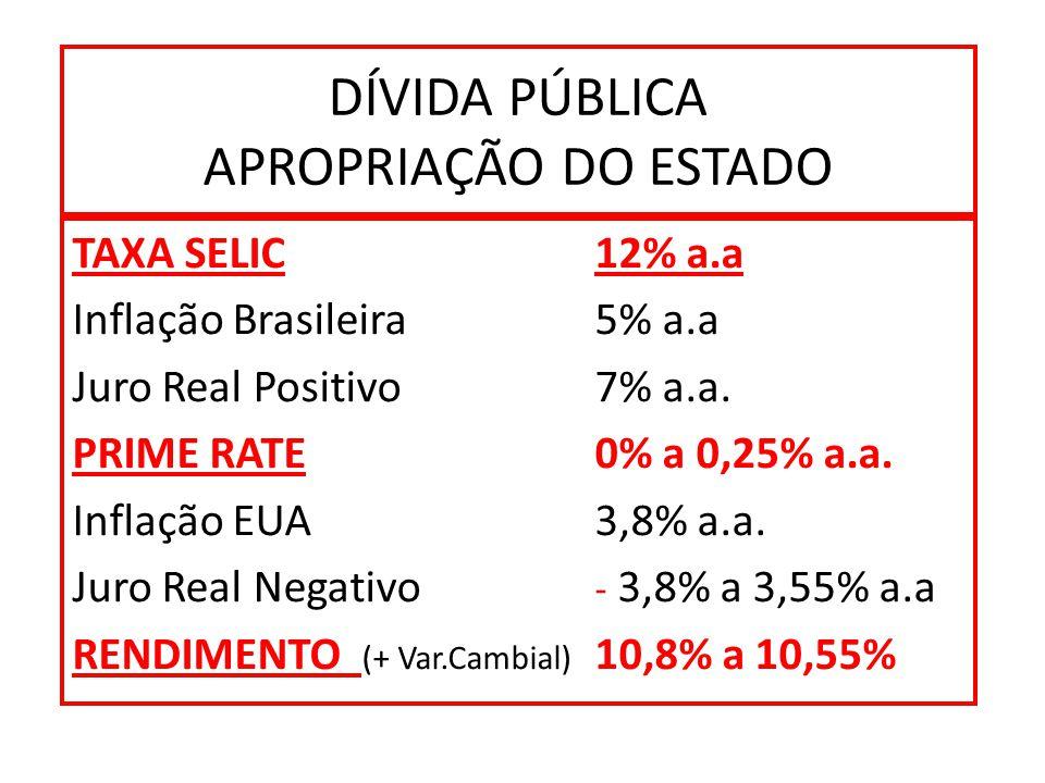 DÍVIDA PÚBLICA APROPRIAÇÃO DO ESTADO TAXA SELIC 12% a.a Inflação Brasileira 5% a.a Juro Real Positivo7% a.a.