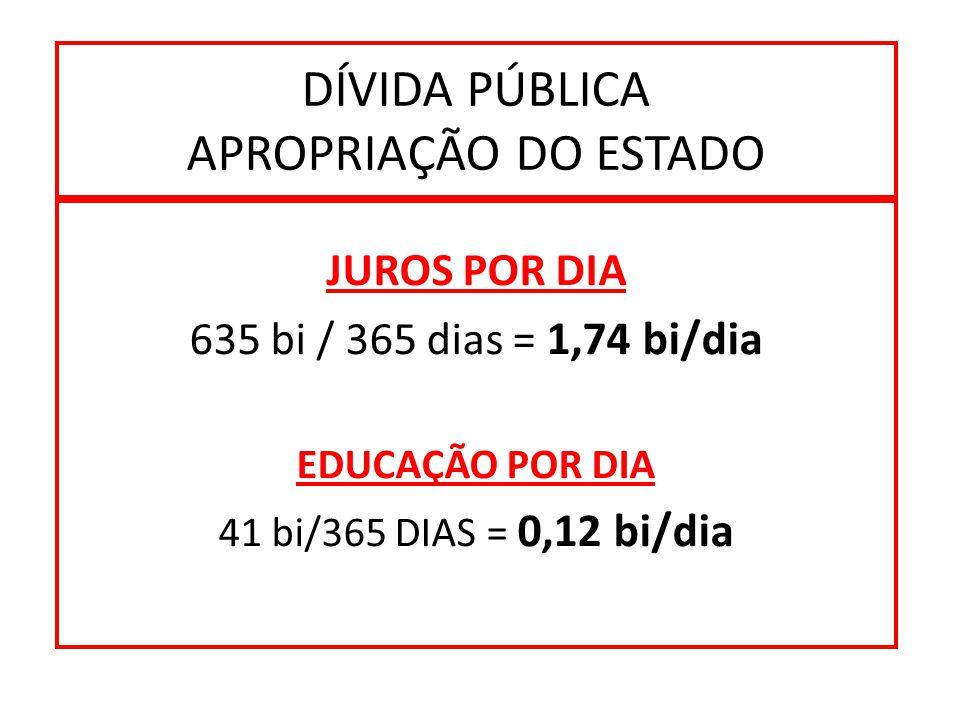 DÍVIDA PÚBLICA APROPRIAÇÃO DO ESTADO JUROS POR DIA 635 bi / 365 dias = 1,74 bi/dia EDUCAÇÃO POR DIA 41 bi/365 DIAS = 0,12 bi/dia