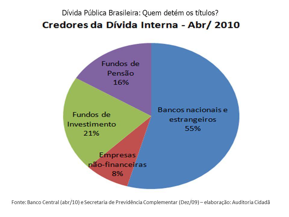 Fonte: Banco Central (abr/10) e Secretaria de Previdência Complementar (Dez/09) – elaboração: Auditoria Cidadã Dívida Pública Brasileira: Quem detém os títulos