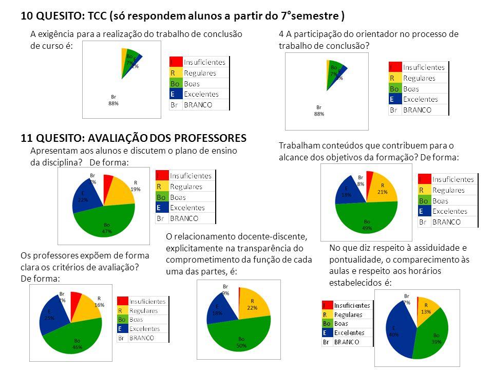 10 QUESITO: TCC (só respondem alunos a partir do 7°semestre ) A exigência para a realização do trabalho de conclusão de curso é: Trabalham conteúdos q
