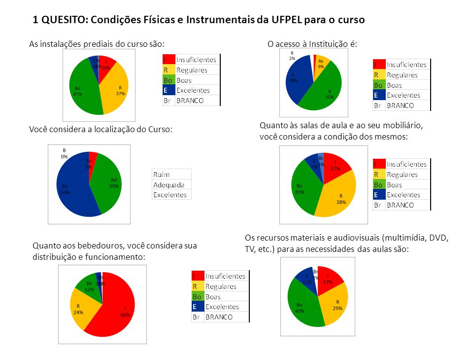 1 QUESITO: Condições Físicas e Instrumentais da UFPEL para o curso As instalações prediais do curso são: Quanto às salas de aula e ao seu mobiliário,
