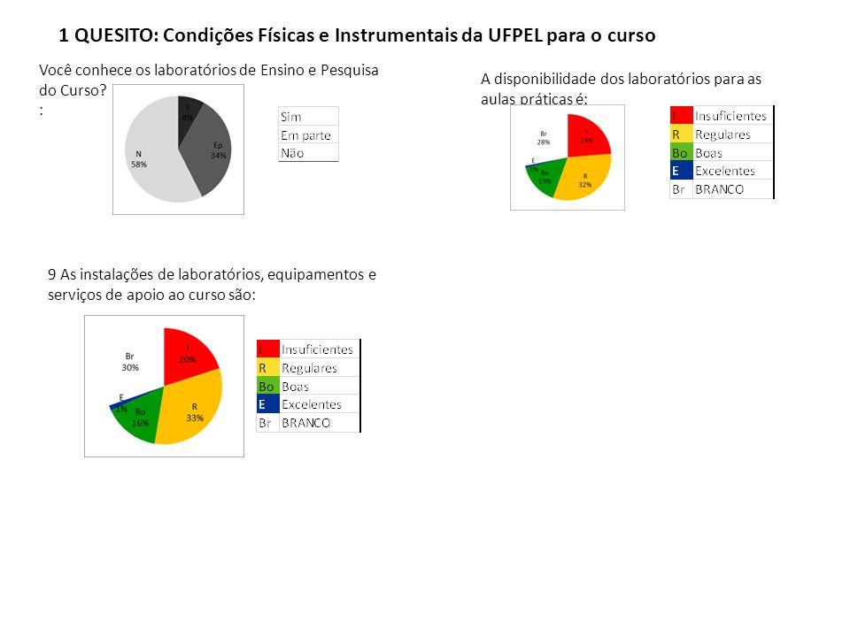 1 QUESITO: Condições Físicas e Instrumentais da UFPEL para o curso Você conhece os laboratórios de Ensino e Pesquisa do Curso? : A disponibilidade dos