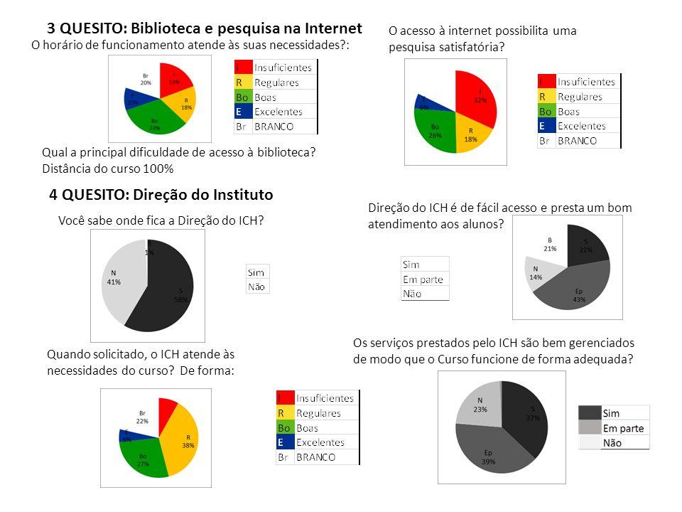 O horário de funcionamento atende às suas necessidades?: O acesso à internet possibilita uma pesquisa satisfatória? Qual a principal dificuldade de ac
