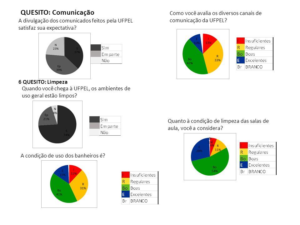 QUESITO: Comunicação A divulgação dos comunicados feitos pela UFPEL satisfaz sua expectativa? Quanto à condição de limpeza das salas de aula, você a c
