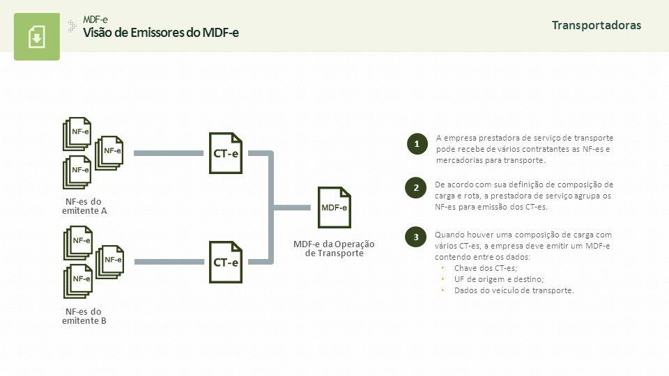 A empresa emitente das NF-es que optar por fazer a entrega (embarcadora) compõe a rota de distribuição das mercadorias, podendo assim agrupar duas ou mais NF-es.