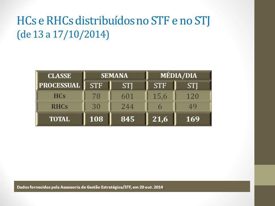 HCs e RHCs distribuídos no STF e no STJ (de 13 a 17/10/2014) CLASSE PROCESSUAL SEMANAMÉDIA/DIA STFSTJSTFSTJ HCs 7860115,6120 RHCs 30244649 TOTAL 10884521,6169 Dados fornecidos pela Assessoria de Gestão Estratégica/STF, em 20 out.