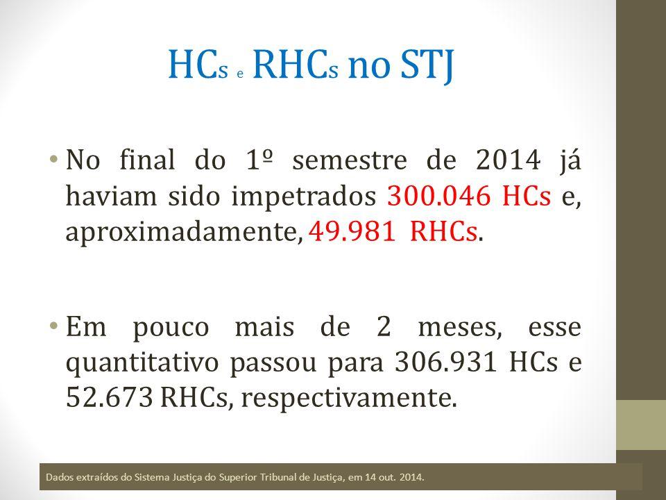 HC s e RHC s no STJ No final do 1º semestre de 2014 já haviam sido impetrados 300.046 HCs e, aproximadamente, 49.981 RHCs.