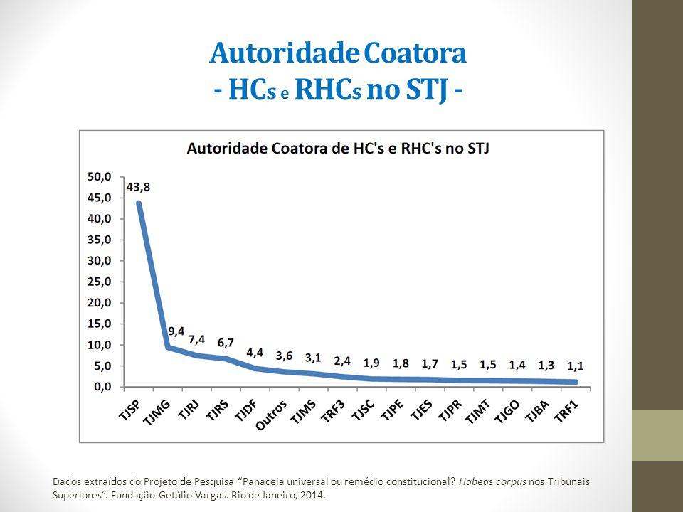 Autoridade Coatora - HC s e RHC s no STJ - Dados extraídos do Projeto de Pesquisa Panaceia universal ou remédio constitucional.