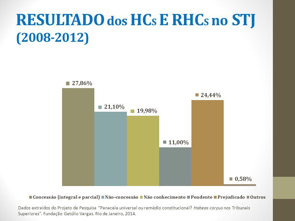 RESULTADO dos HC S E RHC S no STJ (2008-2012) Dados extraídos do Projeto de Pesquisa Panaceia universal ou remédio constitucional.