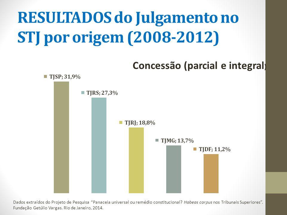 RESULTADOS do Julgamento no STJ por origem (2008-2012) Dados extraídos do Projeto de Pesquisa Panaceia universal ou remédio constitucional.