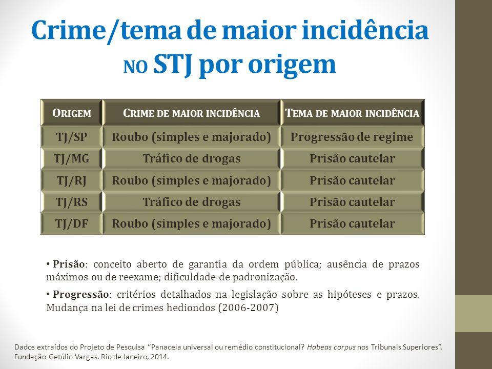 Crime/tema de maior incidência NO STJ por origem Dados extraídos do Projeto de Pesquisa Panaceia universal ou remédio constitucional.
