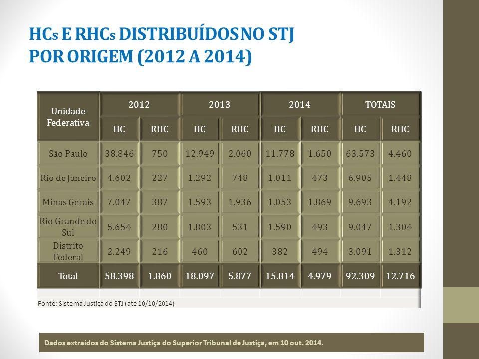 HC s E RHC s DISTRIBUÍDOS NO STJ POR ORIGEM (2012 A 2014) Dados extraídos do Sistema Justiça do Superior Tribunal de Justiça, em 10 out.