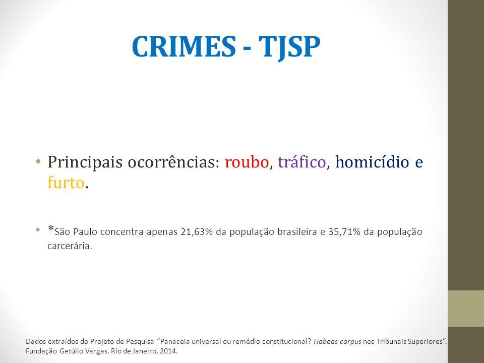 CRIMES - TJSP Principais ocorrências: roubo, tráfico, homicídio e furto.