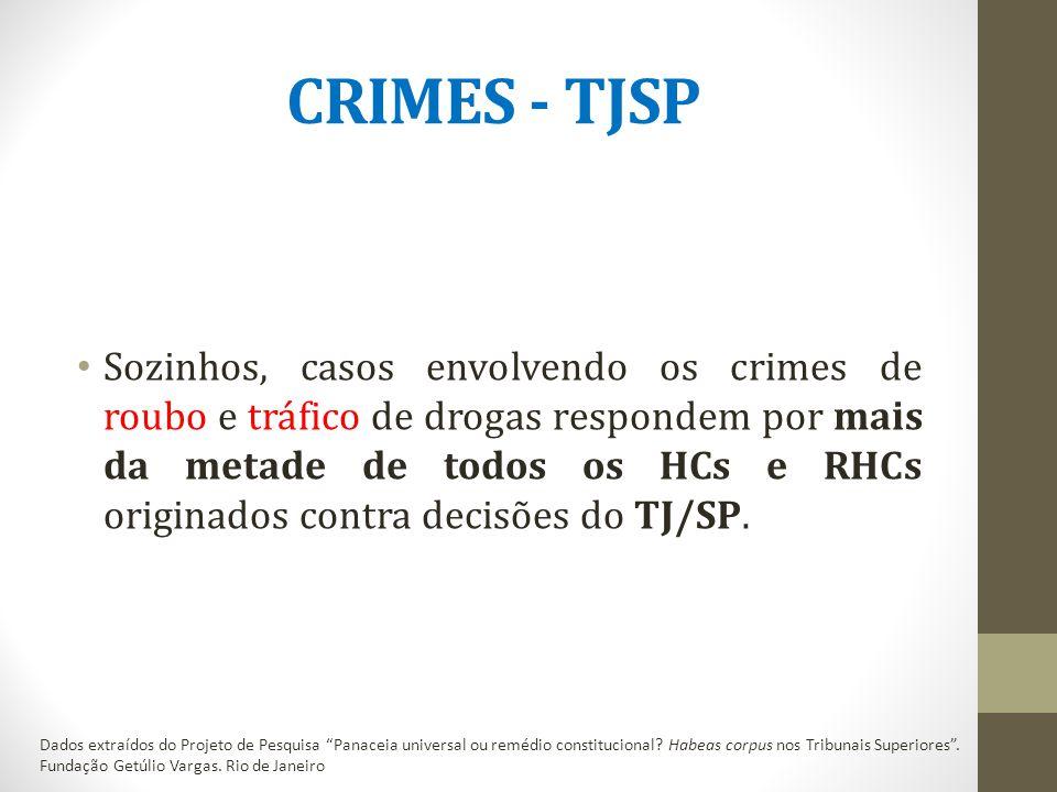 CRIMES - TJSP Sozinhos, casos envolvendo os crimes de roubo e tráfico de drogas respondem por mais da metade de todos os HCs e RHCs originados contra decisões do TJ/SP.