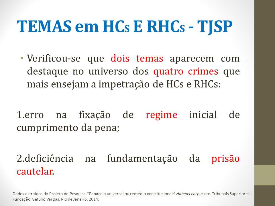 TEMAS em HC S E RHC S - TJSP Verificou-se que dois temas aparecem com destaque no universo dos quatro crimes que mais ensejam a impetração de HCs e RHCs: 1.erro na fixação de regime inicial de cumprimento da pena; 2.deficiência na fundamentação da prisão cautelar.