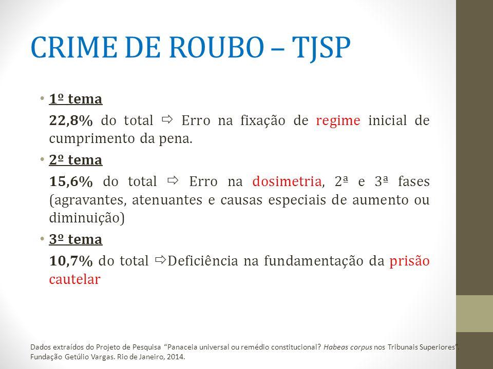 CRIME DE ROUBO – TJSP 1º tema 22,8% do total  Erro na fixação de regime inicial de cumprimento da pena.
