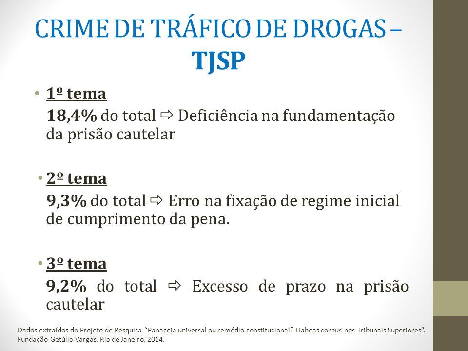 CRIME DE TRÁFICO DE DROGAS – TJSP 1º tema 18,4% do total  Deficiência na fundamentação da prisão cautelar 2º tema 9,3% do total  Erro na fixação de regime inicial de cumprimento da pena.