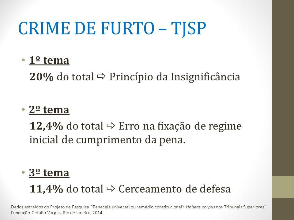 CRIME DE FURTO – TJSP 1º tema 20% do total  Princípio da Insignificância 2º tema 12,4% do total  Erro na fixação de regime inicial de cumprimento da pena.
