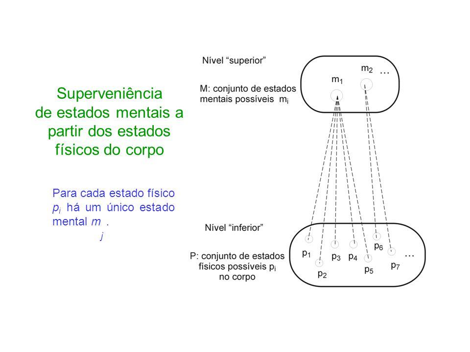 Superveniência de estados mentais a partir dos estados físicos do corpo Para cada estado físico p i há um único estado mental m j.