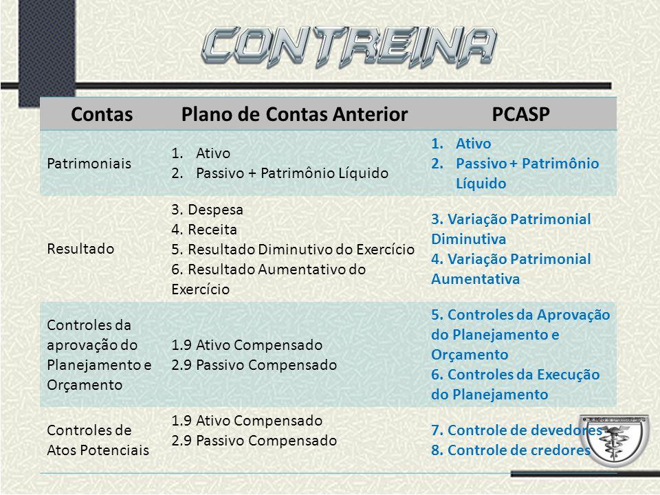 ContasPlano de Contas AnteriorPCASP Patrimoniais 1.Ativo 2.Passivo + Patrimônio Líquido 1.Ativo 2.Passivo + Patrimônio Líquido Resultado 3.