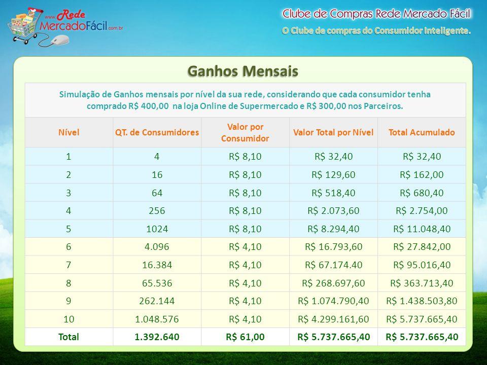 Ganhos Mensais Simulação de Ganhos mensais por nível da sua rede, considerando que cada consumidor tenha comprado R$ 400,00 na loja Online de Supermer