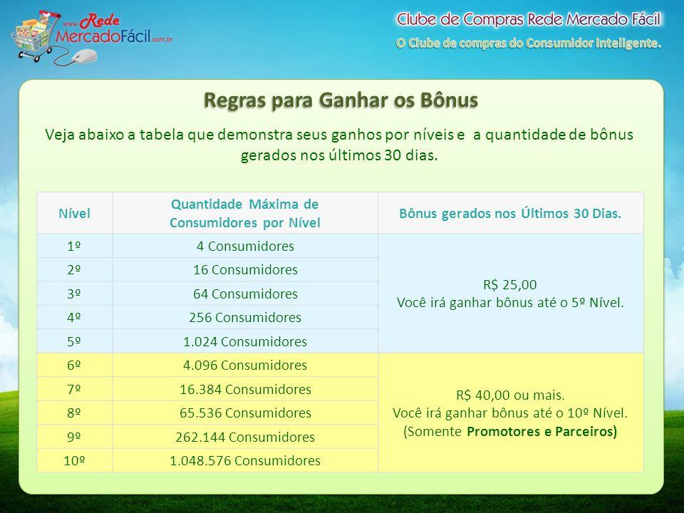 Regras para Ganhar os Bônus Veja abaixo a tabela que demonstra seus ganhos por níveis e a quantidade de bônus gerados nos últimos 30 dias. Nível Quant
