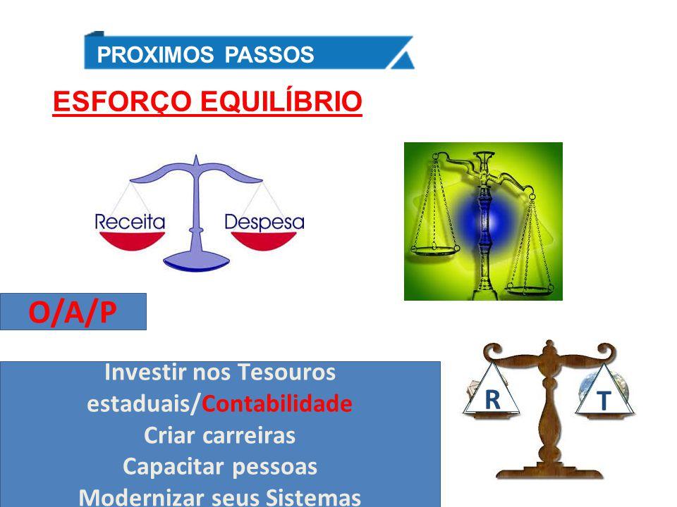 ESFORÇO EQUILÍBRIO GT – QUALIDADE DO GASTO PROXIMOS PASSOS Investir nos Tesouros estaduais/Contabilidade Criar carreiras Capacitar pessoas Modernizar