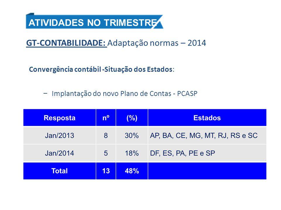 GT-CONTABILIDADE: Adaptação normas – 2014 Convergência contábil -Situação dos Estados: − Implantação do novo Plano de Contas - PCASP ATIVIDADES NO TRI