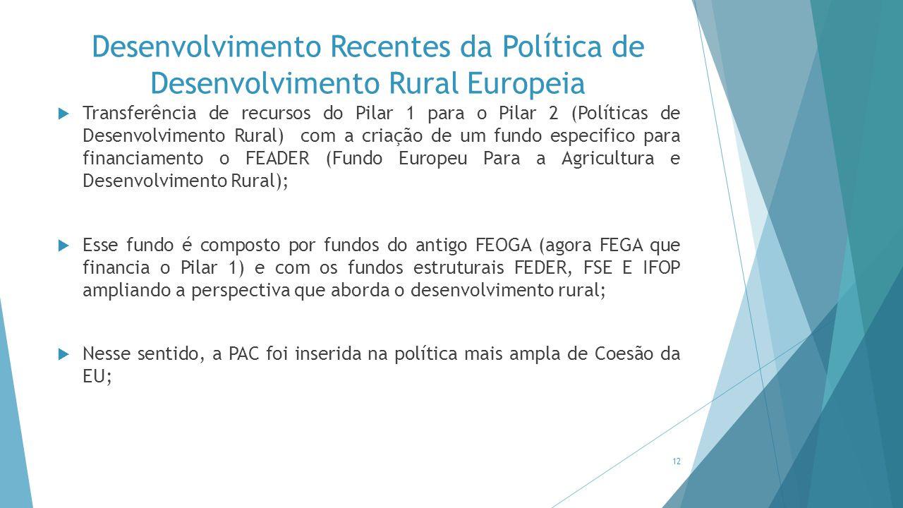 Desenvolvimento Recentes da Política de Desenvolvimento Rural Europeia  Transferência de recursos do Pilar 1 para o Pilar 2 (Políticas de Desenvolvim
