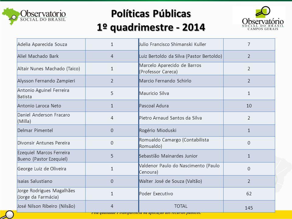 Políticas Públicas 1º quadrimestre - 2014 Adelia Aparecida Souza1Julio Francisco Shimanski Kuller7 Aliel Machado Bark4Luiz Bertoldo da Silva (Pastor B