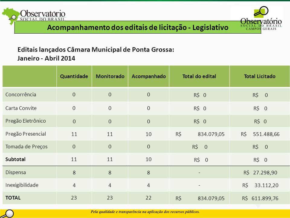 Acompanhamento dos editais de licitação - Legislativo Editais lançados Câmara Municipal de Ponta Grossa: Janeiro - Abril 2014 *Licitações lançadas no