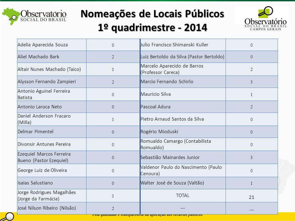 Nomeações de Locais Públicos 1º quadrimestre - 2014 Adelia Aparecida Souza 0 Julio Francisco Shimanski Kuller 0 Aliel Machado Bark 2 Luiz Bertoldo da