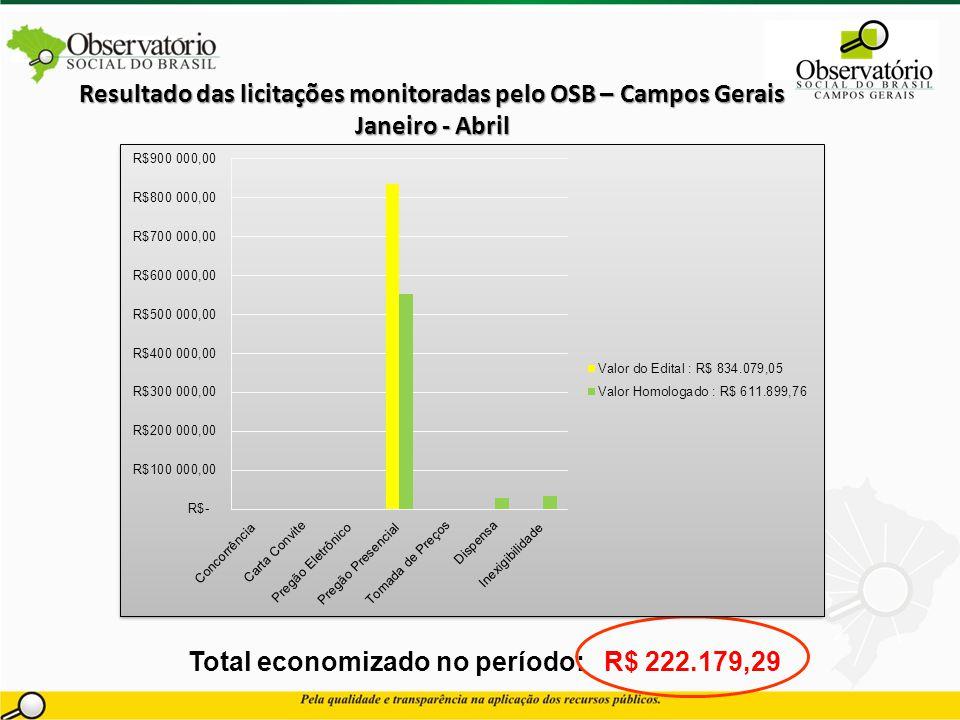 Total economizado no período: R$ 222.179,29 Resultado das licitações monitoradas pelo OSB – Campos Gerais Janeiro - Abril