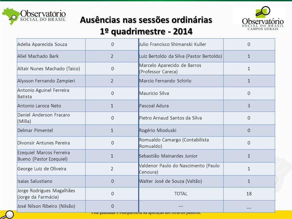 Ausências nas sessões ordinárias 1º quadrimestre - 2014 Índice de Monitoramento: 100% Meta estabelecida: 100% Adelia Aparecida Souza 0Julio Francisco