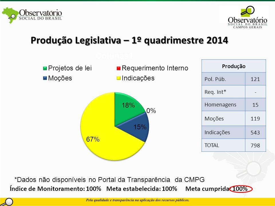 Produção Legislativa – 1º quadrimestre 2014 Índice de Monitoramento: 100% Meta estabelecida: 100% Meta cumprida: 100% Produção Pol. Púb. 121 Req. Int*