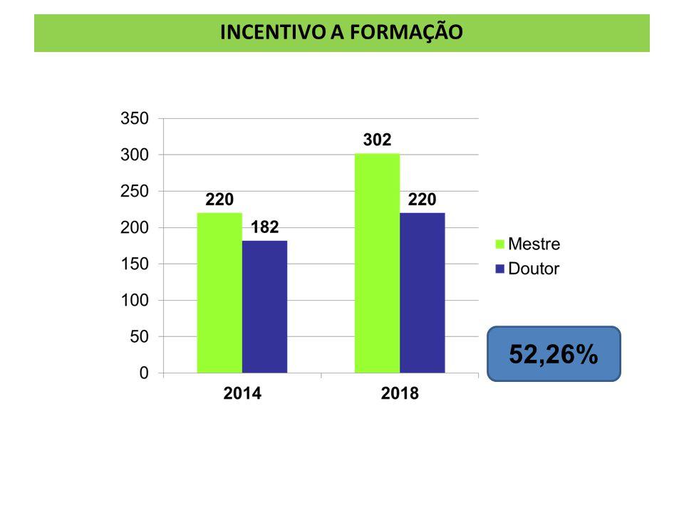 INCENTIVO A FORMAÇÃO 52,26%