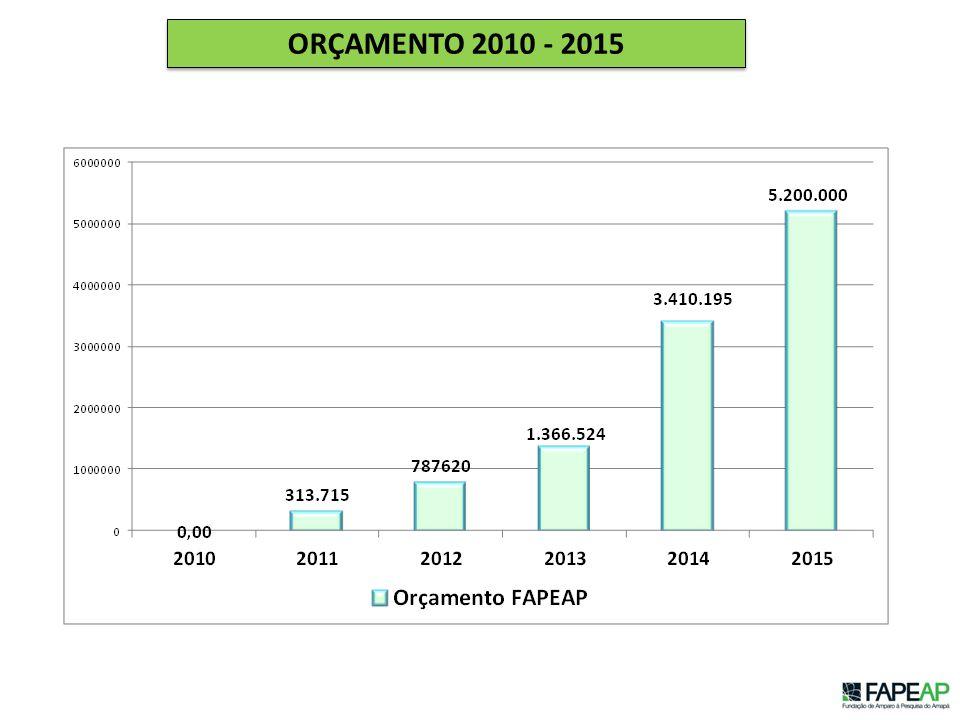 ORÇAMENTO 2010 - 2015