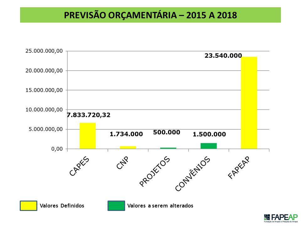 PREVISÃO ORÇAMENTÁRIA – 2015 A 2018 Valores DefinidosValores a serem alterados