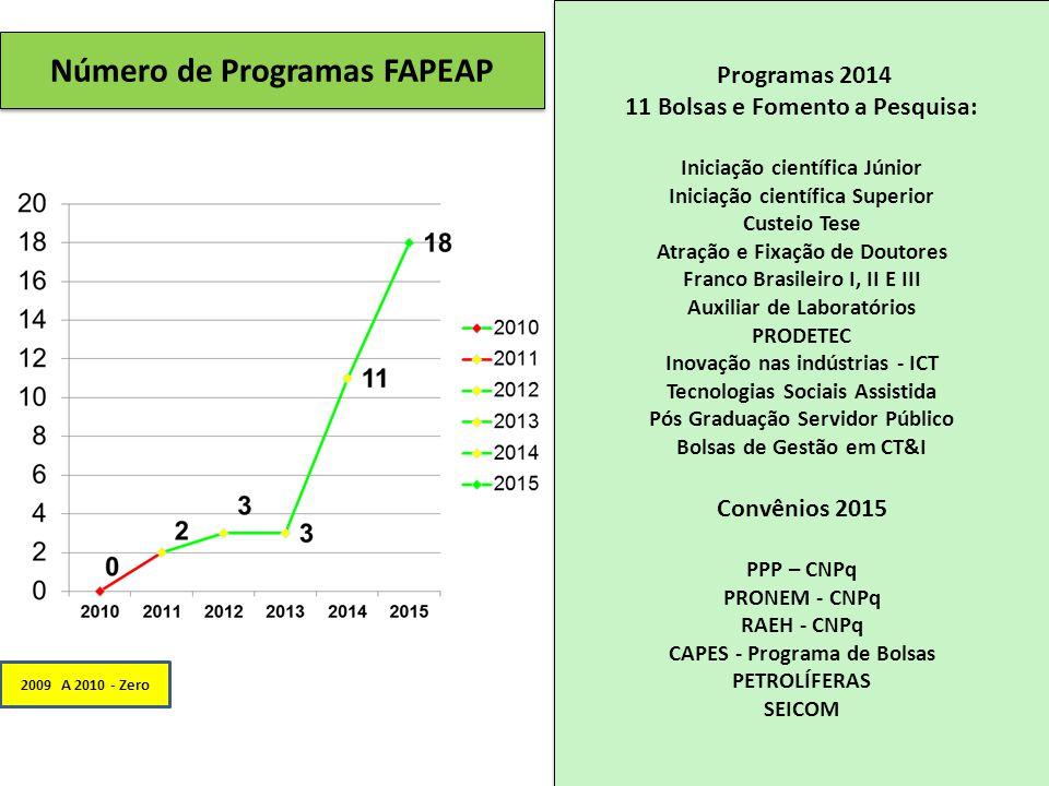 2009 A 2010 - Zero Programas 2014 11 Bolsas e Fomento a Pesquisa: Iniciação científica Júnior Iniciação científica Superior Custeio Tese Atração e Fixação de Doutores Franco Brasileiro I, II E III Auxiliar de Laboratórios PRODETEC Inovação nas indústrias - ICT Tecnologias Sociais Assistida Pós Graduação Servidor Público Bolsas de Gestão em CT&I Convênios 2015 PPP – CNPq PRONEM - CNPq RAEH - CNPq CAPES - Programa de Bolsas PETROLÍFERAS SEICOM Programas 2014 11 Bolsas e Fomento a Pesquisa: Iniciação científica Júnior Iniciação científica Superior Custeio Tese Atração e Fixação de Doutores Franco Brasileiro I, II E III Auxiliar de Laboratórios PRODETEC Inovação nas indústrias - ICT Tecnologias Sociais Assistida Pós Graduação Servidor Público Bolsas de Gestão em CT&I Convênios 2015 PPP – CNPq PRONEM - CNPq RAEH - CNPq CAPES - Programa de Bolsas PETROLÍFERAS SEICOM Número de Programas FAPEAP