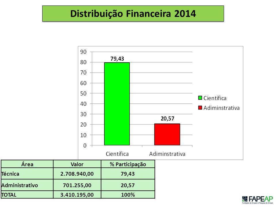 Distribuição Financeira 2014 ÁreaValor% Participação Técnica2.708.940,0079,43 Administrativo701.255,0020,57 TOTAL3.410.195,00100%