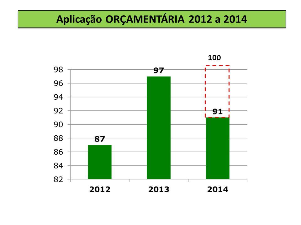 Aplicação ORÇAMENTÁRIA 2012 a 2014 100