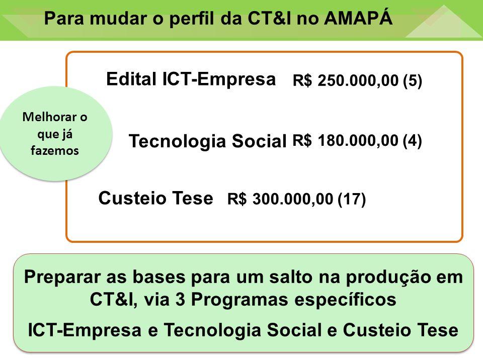 Para mudar o perfil da CT&I no AMAPÁ Preparar as bases para um salto na produção em CT&I, via 3 Programas específicos ICT-Empresa e Tecnologia Social e Custeio Tese Preparar as bases para um salto na produção em CT&I, via 3 Programas específicos ICT-Empresa e Tecnologia Social e Custeio Tese Edital ICT-Empresa R$ 250.000,00 (5) R$ 180.000,00 (4) Tecnologia Social R$ 300.000,00 (17) Melhorar o que já fazemos Custeio Tese